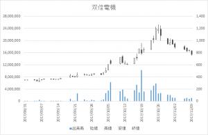 双信電機(6938)-日足20171109