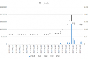 カーメイト(7297)-日足20171031