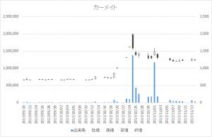 カーメイト(7297)-日足20171114