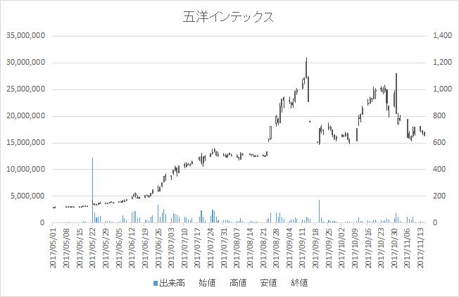 五洋インテックス(7519)-日足20171115