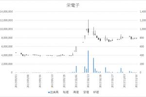 栄電子(7567)-日足20171110