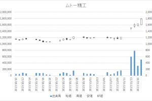 ムトー精工(7927)-日足20171116