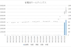 省電舎ホールディングス(1711)-日足20171226
