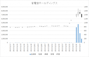 省電舎ホールディングス(1711)-日足20171228