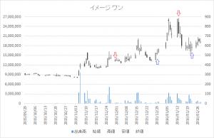 増担保規制日足チャートイメージ ワン2667-20160113-20160122
