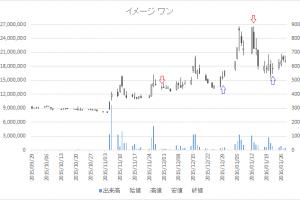 増担保規制日足チャートイメージ ワン(2667)-20160113-20160122