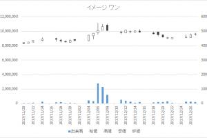 イメージ ワン(2667)-日足20171227