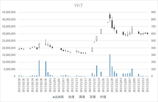 YKT(2693)-日足20171215