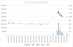 マーケットエンタープライズ(3135)-日足20171204