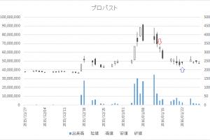 増担保規制日足チャートプロパスト(3236)-20160114-20160122