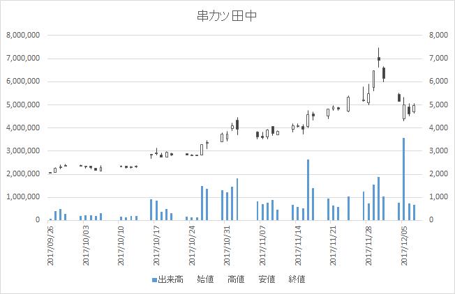 串カツ田中(3547)-日足20171207