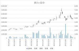串カツ田中(3547)-日足20171214
