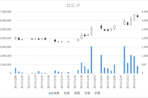 ロコンド(3558)-日足20171215