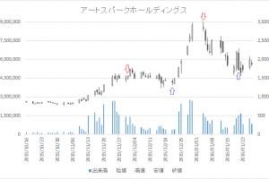 増担保規制日足チャートアートスパークホールディングス(3663)-20160104-20160120
