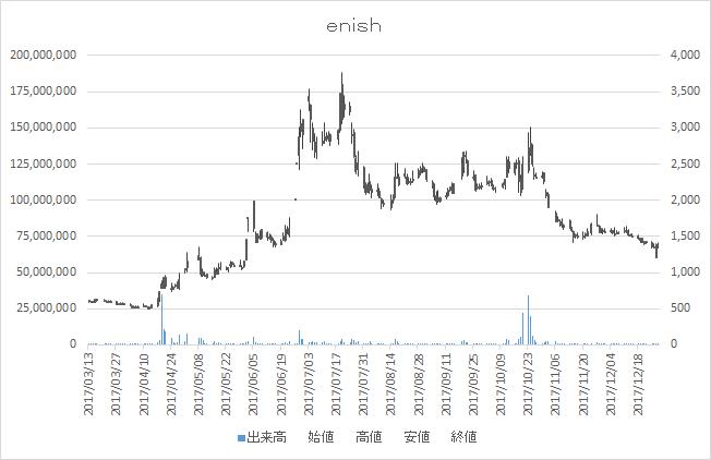 enish(3667)-日足20171228