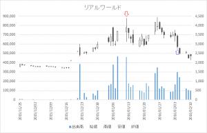 増担保規制日足チャートリアルワールド(3691)-20160112-20160204