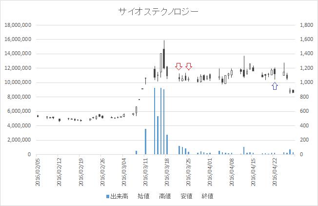 増担保規制日足チャートサイオステクノロジー(3744)-20160322-20160422