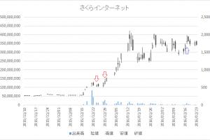 増担保規制日足チャートさくらインターネット3778-20151224-20160217