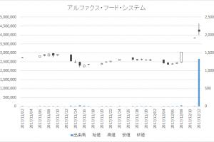 アルファクス・フード・システム(3814)-日足20171212