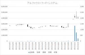 アルファクス・フード・システム(3814)-日足20171214