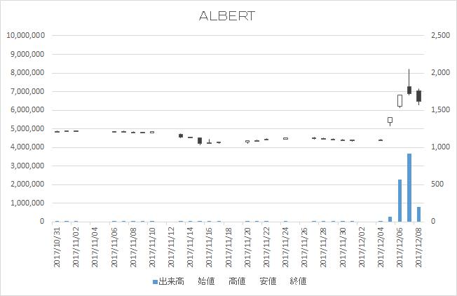 ALBERT(3906)-日足20171208