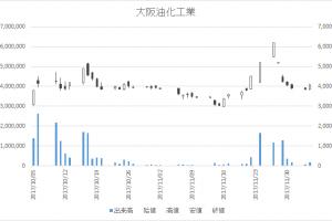 大阪油化工業(4124)-日足20171205