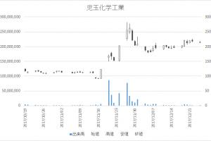 児玉化学工業(4222)-日足20171225