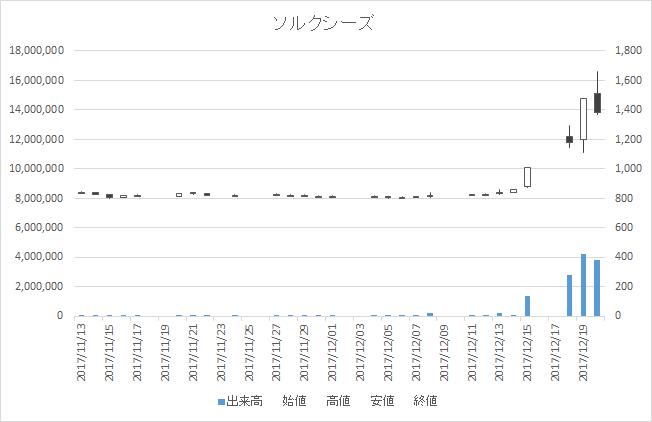 ソルクシーズ(4284)-日足20171220