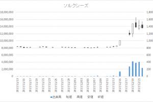 ソルクシーズ(4284)-日足20171222