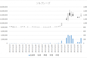 ソルクシーズ(4284)-日足20171227