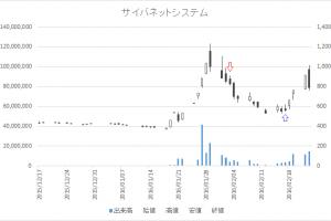 増担保規制日足チャートサイバネットシステム(4312)-20160203-20160217