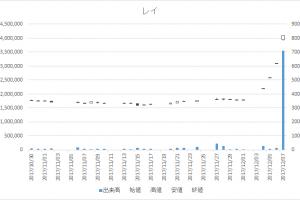 レイ(4317)-日足20171207