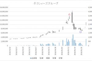 増担保規制日足チャートネクシィーズグループ(4346)-20160513-20160525