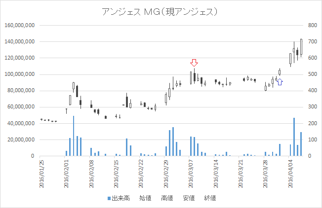 増担保規制日足チャートアンジェス MG(4563)-20160308-20160401