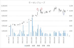 増担保規制日足チャートそーせいグループ4565-20151210-20160119