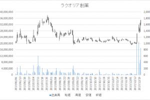 ラクオリア創薬(4579)-日足20171221