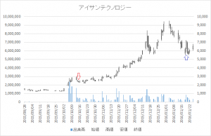 増担保規制日足チャートアイサンテクノロジー4667-20151015-20160119