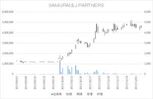 SAMURAI&J PARTNERS(4764)-日足20171205