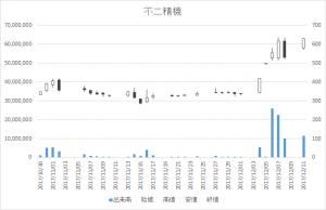 不二精機(6400)-日足20171211