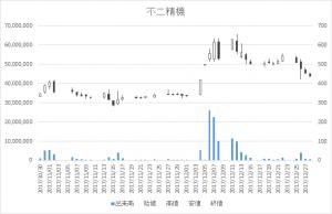不二精機(6400)-日足20171228