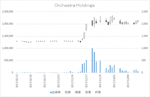 Orchestra Holdings(6533)-日足20171213