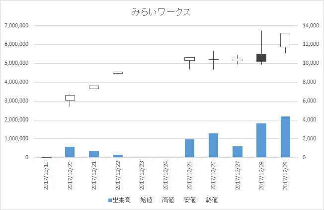 みらいワークス(6563)-日足20171229