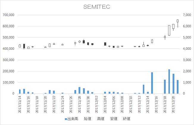 SEMITEC(6626)-日足20171221