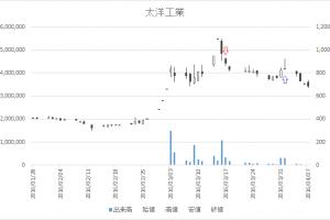 増担保規制日足チャート太洋工業6663-20160317-20160401