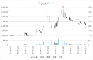 増担保規制日足チャートぷらっとホーム6836-20160223-20160309