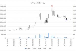 増担保規制日足チャートぷらっとホーム(6836)-20160223-20160309