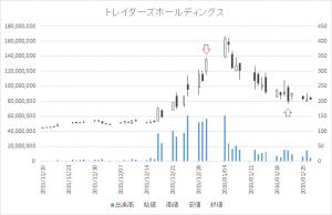 増担保規制日足チャートトレイダーズホールディングス8704-20151230-20160121