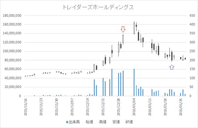 増担保規制日足チャートトレイダーズホールディングス(8704)-20151230-20160121