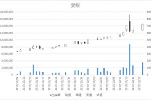 愛眼(9854)-日足20171218