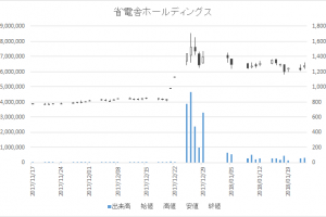 省電舎ホールディングス(1711)-日足20180123